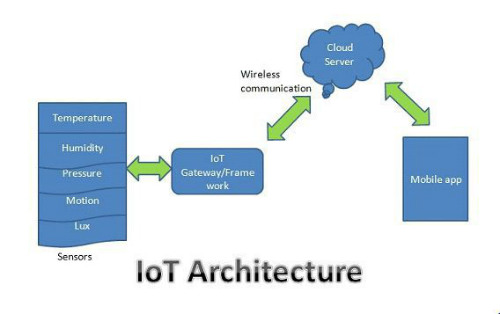 IoT Architecture Works