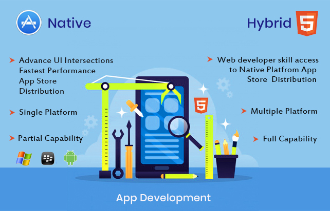 The Differences Between Hybrid & Native Technologies