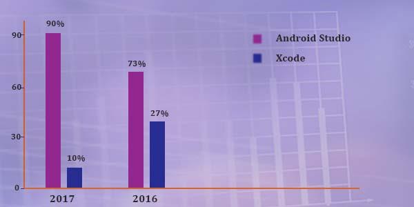 App Figures Graph