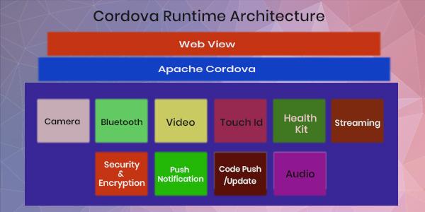 Cordova Runtime Architecture