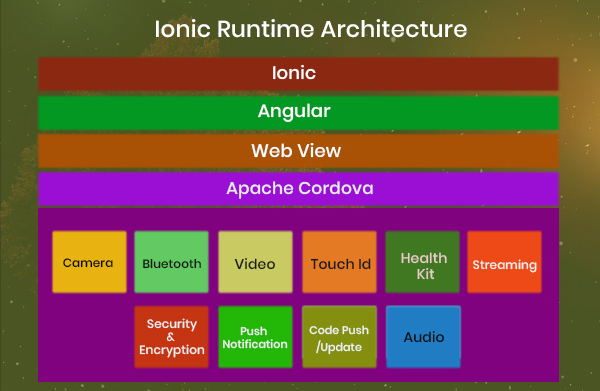 Iconic Runtime Architecture
