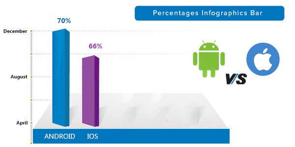 Android & Iphone mobile app downloads market stats