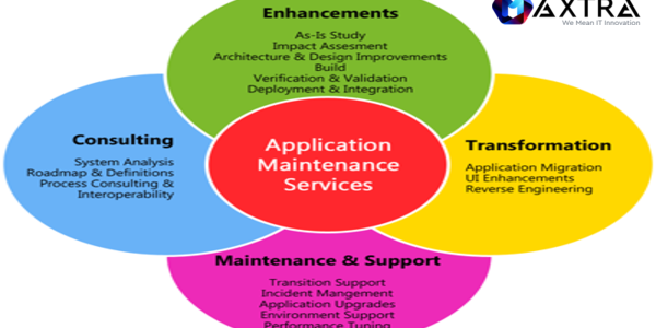 WHY IS APP MAINTENANCE PROCESS IMPORTANT?